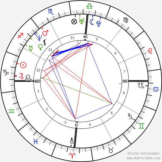 Pat Rafter astro natal birth chart, Pat Rafter horoscope, astrology