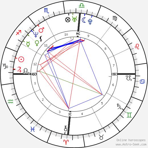 Pat Rafter tema natale, oroscopo, Pat Rafter oroscopi gratuiti, astrologia