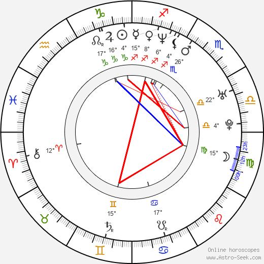 Patrick Brennan birth chart, biography, wikipedia 2018, 2019