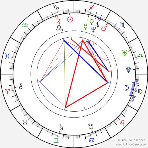 Patrick Brennan astro natal birth chart, Patrick Brennan horoscope, astrology