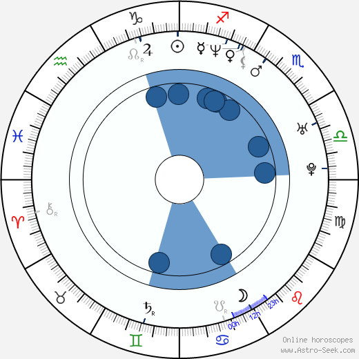 Poorna Jagannathan wikipedia, horoscope, astrology, instagram