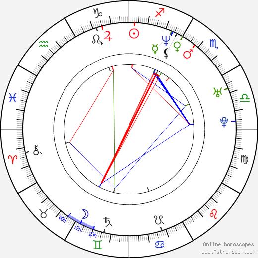 Rah Digga birth chart, Rah Digga astro natal horoscope, astrology