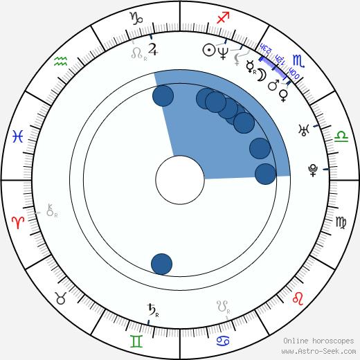 Robert Floyd wikipedia, horoscope, astrology, instagram