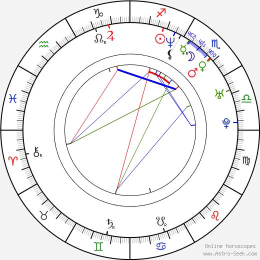 Robert Floyd birth chart, Robert Floyd astro natal horoscope, astrology