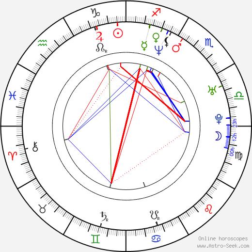 Robert Muchamore astro natal birth chart, Robert Muchamore horoscope, astrology