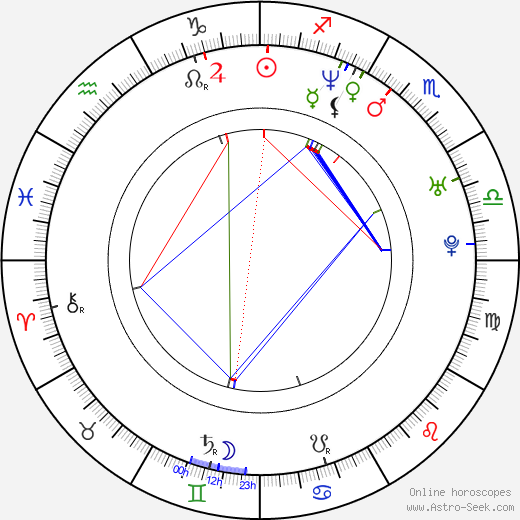 Rosa Blasi astro natal birth chart, Rosa Blasi horoscope, astrology