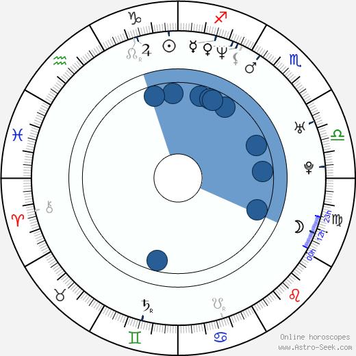 Sabine Kuegler wikipedia, horoscope, astrology, instagram