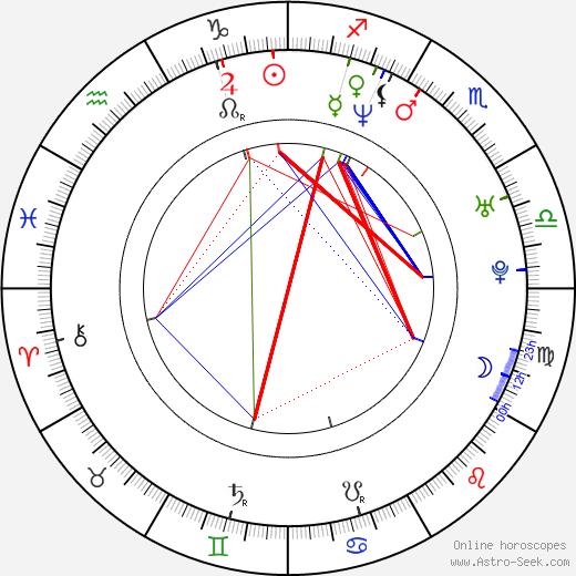 Sabine Kuegler birth chart, Sabine Kuegler astro natal horoscope, astrology