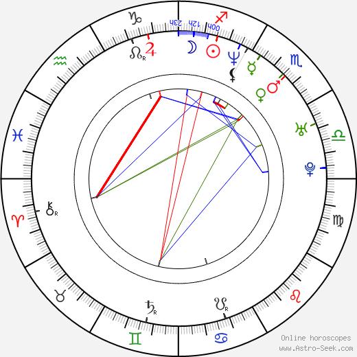 Сара Рафферти Sarah Rafferty день рождения гороскоп, Sarah Rafferty Натальная карта онлайн