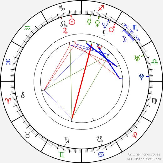 Селтон Мелу Selton Mello день рождения гороскоп, Selton Mello Натальная карта онлайн