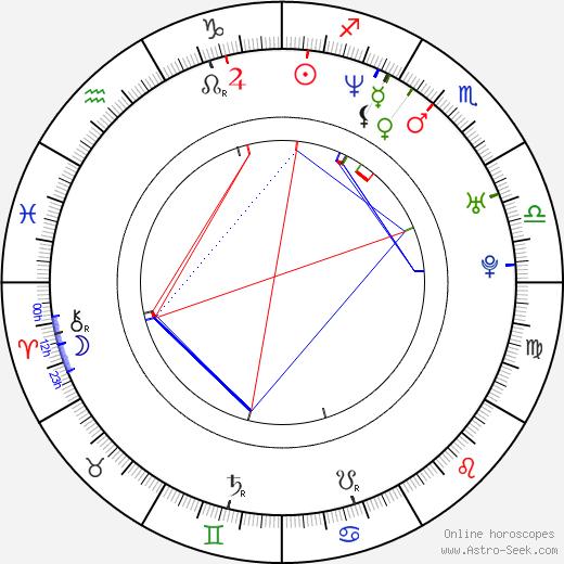 Стюарт Таунсенд Stuart Townsend день рождения гороскоп, Stuart Townsend Натальная карта онлайн