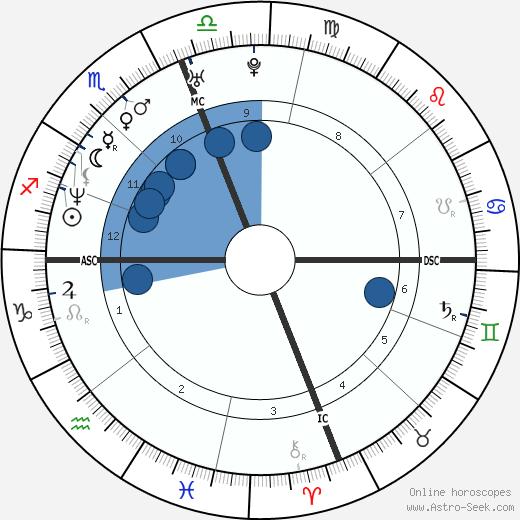 Ted Johnson wikipedia, horoscope, astrology, instagram