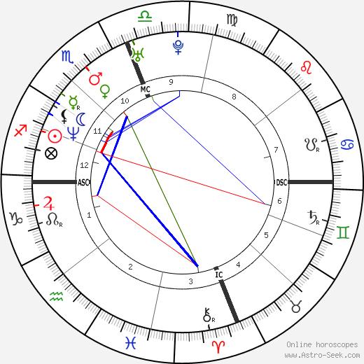 Ted Johnson tema natale, oroscopo, Ted Johnson oroscopi gratuiti, astrologia