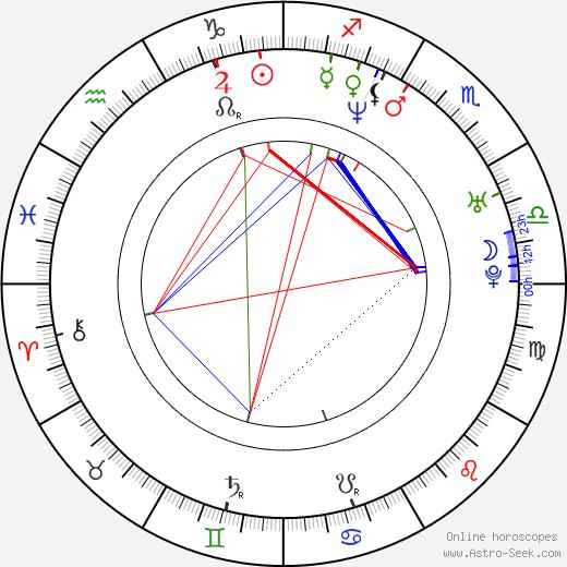 Thomas Wilson Brown birth chart, Thomas Wilson Brown astro natal horoscope, astrology