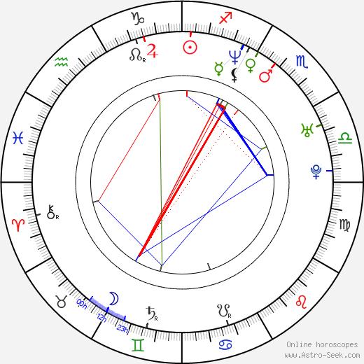 Tomáš Bambušek birth chart, Tomáš Bambušek astro natal horoscope, astrology