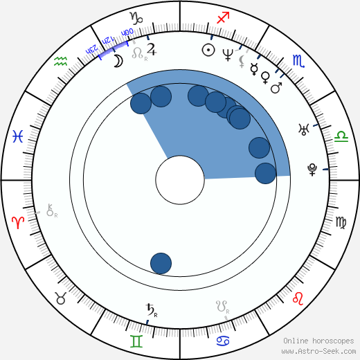 Tre Cool wikipedia, horoscope, astrology, instagram