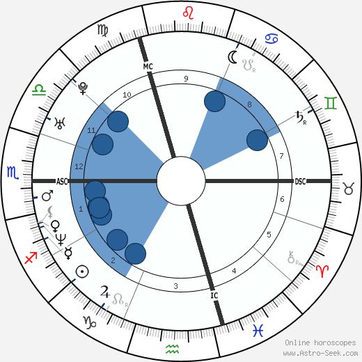 Vanessa Paradis wikipedia, horoscope, astrology, instagram