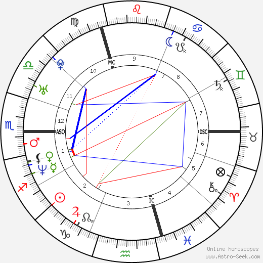 Ванесса Паради Vanessa Paradis день рождения гороскоп, Vanessa Paradis Натальная карта онлайн