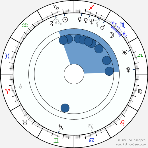 Vince Cupone wikipedia, horoscope, astrology, instagram
