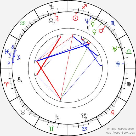 Vladimír Adásek birth chart, Vladimír Adásek astro natal horoscope, astrology