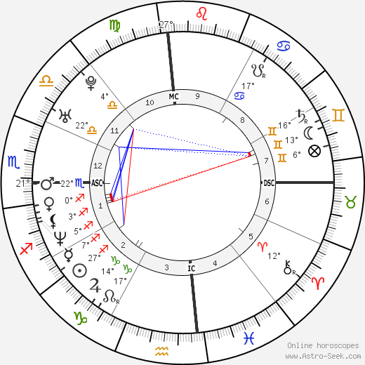 Warren Sapp birth chart, biography, wikipedia 2017, 2018