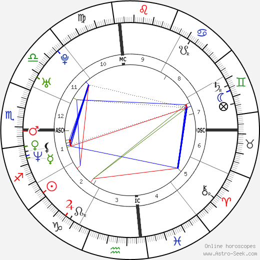 Warren Sapp astro natal birth chart, Warren Sapp horoscope, astrology