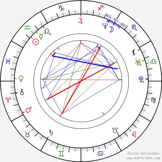 Adam F. astro natal birth chart, Adam F. horoscope, astrology
