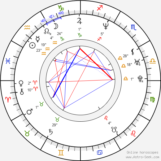 Ajay Naidu birth chart, biography, wikipedia 2018, 2019