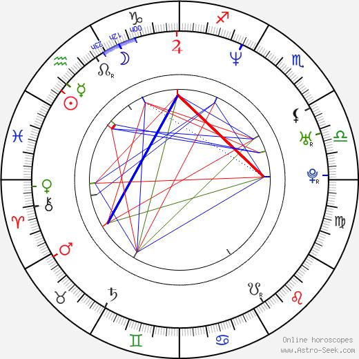 Ajay Naidu birth chart, Ajay Naidu astro natal horoscope, astrology