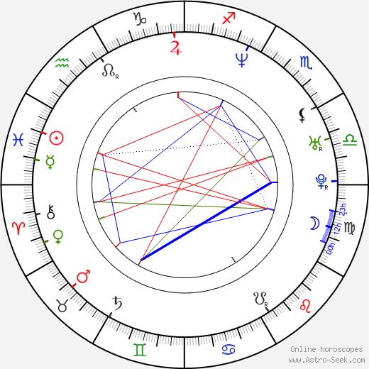 Antonio Sabato Jr. tema natale, oroscopo, Antonio Sabato Jr. oroscopi gratuiti, astrologia