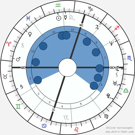 Barbara Fusar Poli wikipedia, horoscope, astrology, instagram