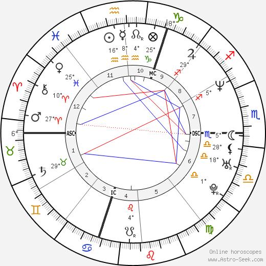 Barbara Fusar Poli birth chart, biography, wikipedia 2018, 2019