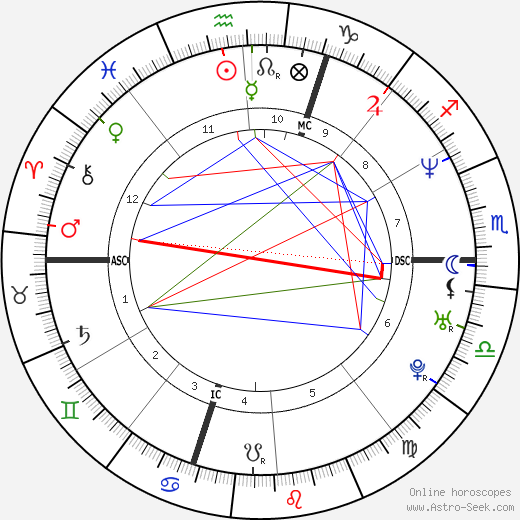 Barbara Fusar Poli astro natal birth chart, Barbara Fusar Poli horoscope, astrology