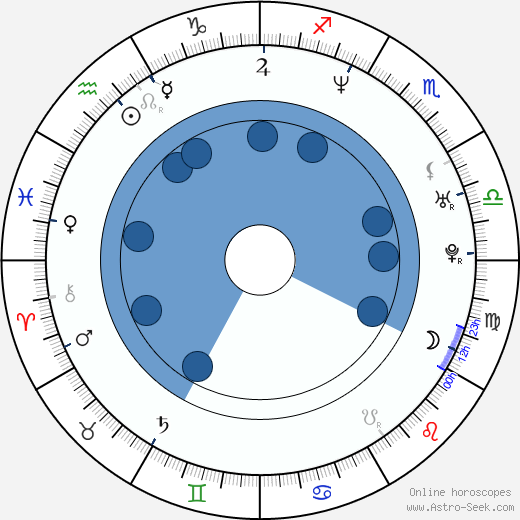 Dejan Zecevic wikipedia, horoscope, astrology, instagram