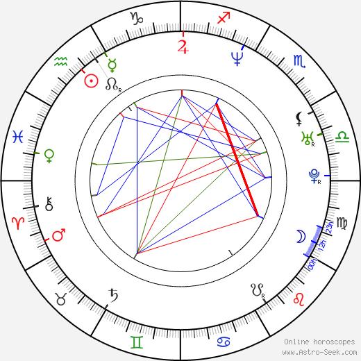 Dejan Zecevic tema natale, oroscopo, Dejan Zecevic oroscopi gratuiti, astrologia