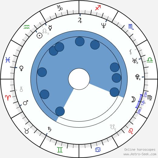 Geoff Sanderson wikipedia, horoscope, astrology, instagram