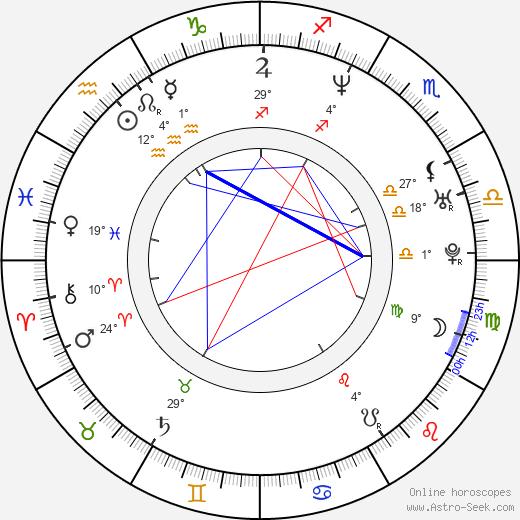 Geoff Sanderson birth chart, biography, wikipedia 2019, 2020