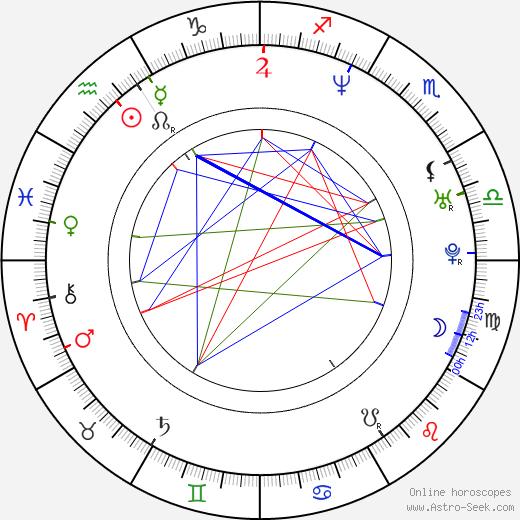 Geoff Sanderson birth chart, Geoff Sanderson astro natal horoscope, astrology