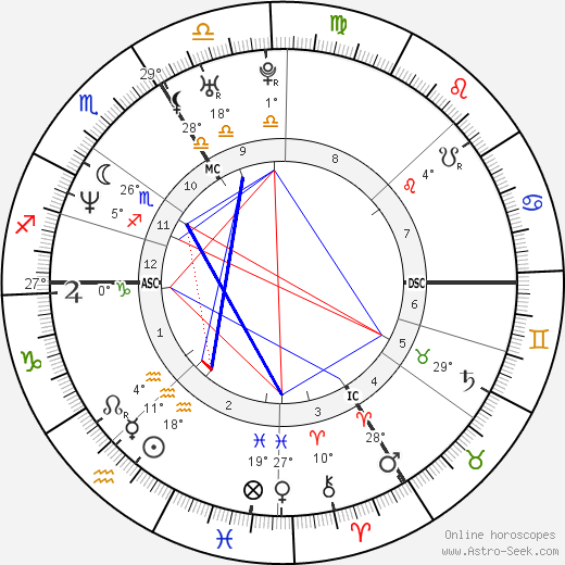 Guillaume Gallienne birth chart, biography, wikipedia 2019, 2020