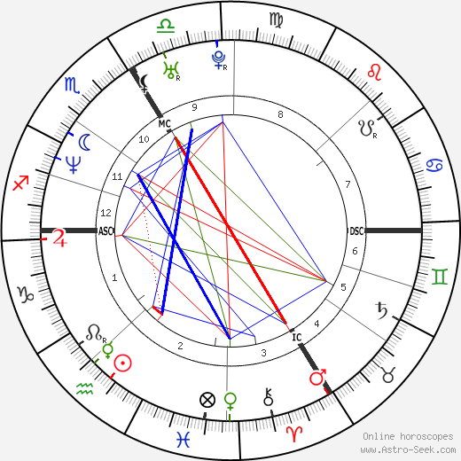 Guillaume Gallienne astro natal birth chart, Guillaume Gallienne horoscope, astrology