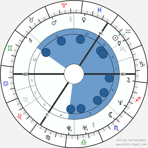 Helene Cortin wikipedia, horoscope, astrology, instagram