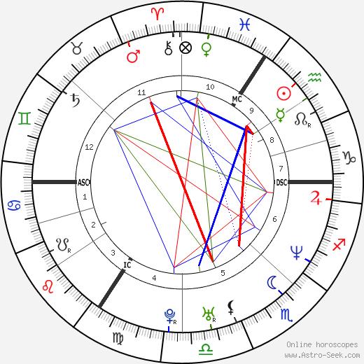 Helene Cortin tema natale, oroscopo, Helene Cortin oroscopi gratuiti, astrologia