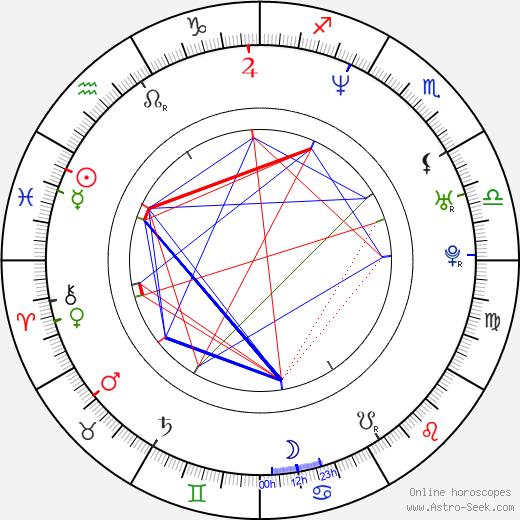 Jan Wieczorkowski birth chart, Jan Wieczorkowski astro natal horoscope, astrology
