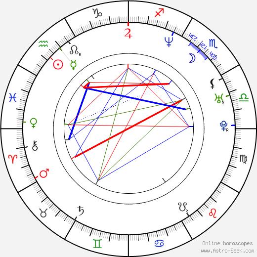 Jana Adámková birth chart, Jana Adámková astro natal horoscope, astrology