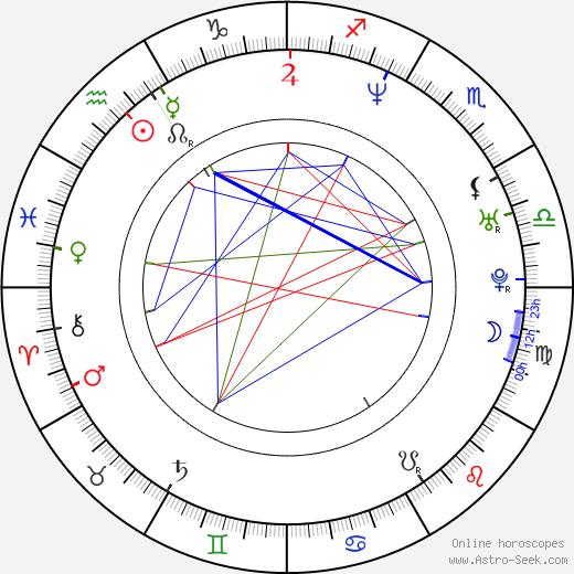 Jana Adamcová день рождения гороскоп, Jana Adamcová Натальная карта онлайн