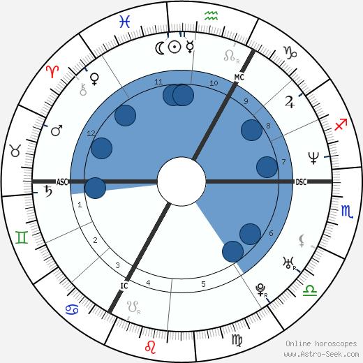 Jaromír Jágr wikipedia, horoscope, astrology, instagram