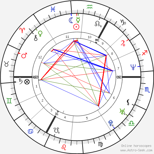 Jaromír Jágr astro natal birth chart, Jaromír Jágr horoscope, astrology
