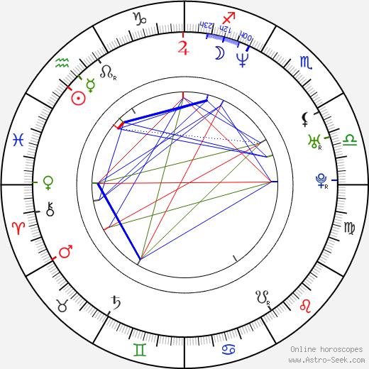 Jason George birth chart, Jason George astro natal horoscope, astrology