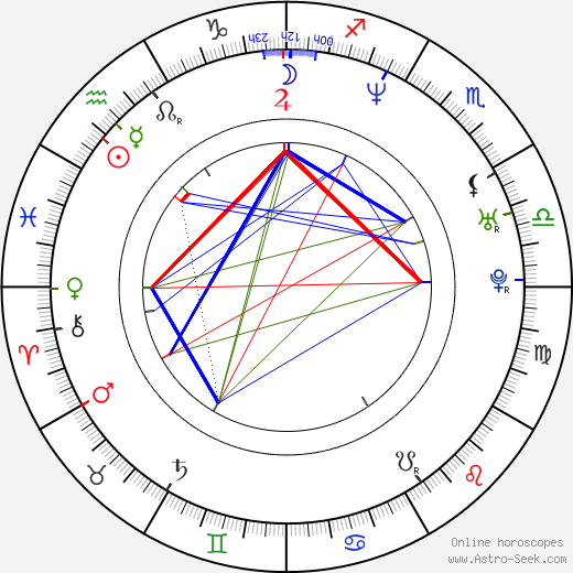 Jason Olive день рождения гороскоп, Jason Olive Натальная карта онлайн