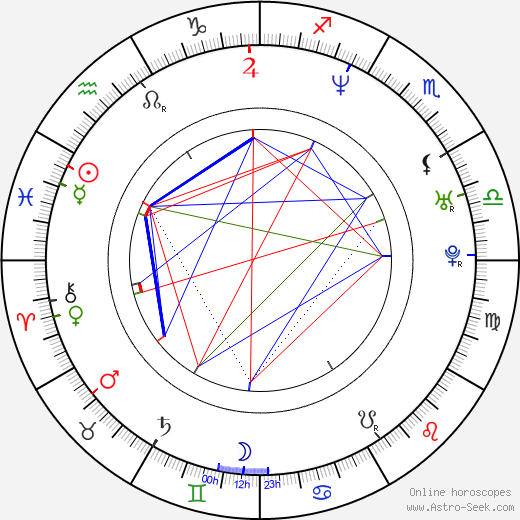 Javor Gardev birth chart, Javor Gardev astro natal horoscope, astrology